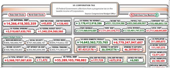 United States Debt Clock