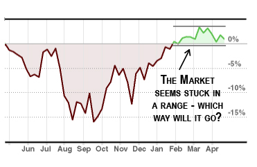 Stock Market Chart showing it is stuck in a range