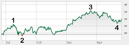 Microsoft MFST stock chart showing how to buy at a discount in five places