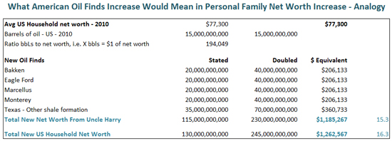 American Oil Industrial Renaissance Analogy To American Households Personal Net Worth