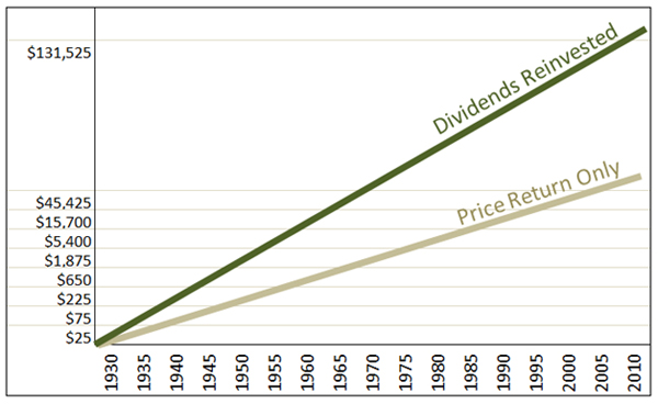 Historical S&P 500 Dividend versus Non-dividend Stocks