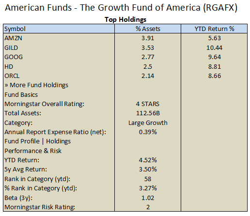 Readily available information about American Funds - The Growth Fund Of America - RGAFX