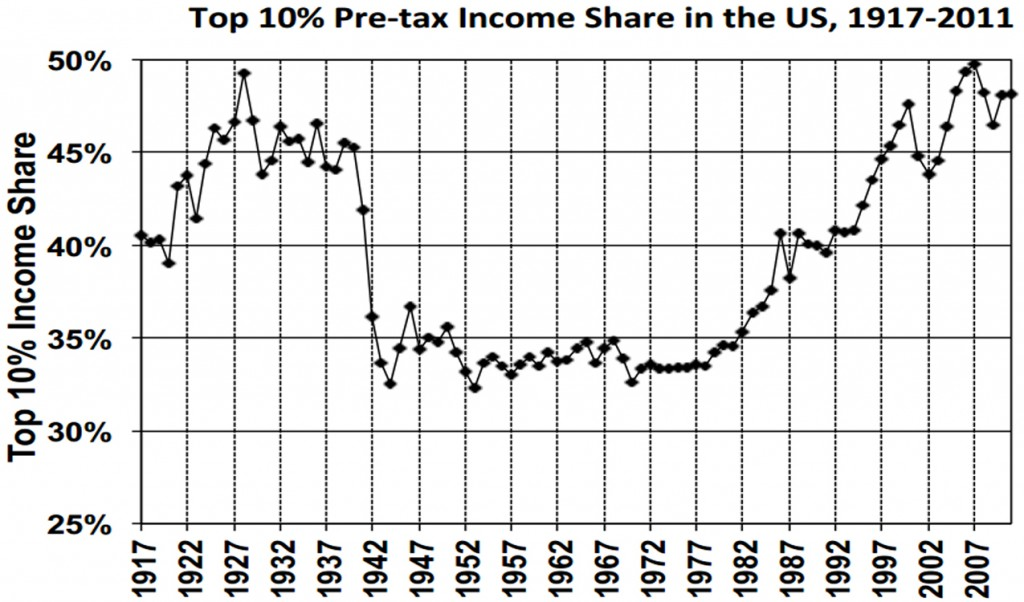 Top 10 Percent Share of Income Chart