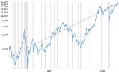 Historical Stock Market Chart 450